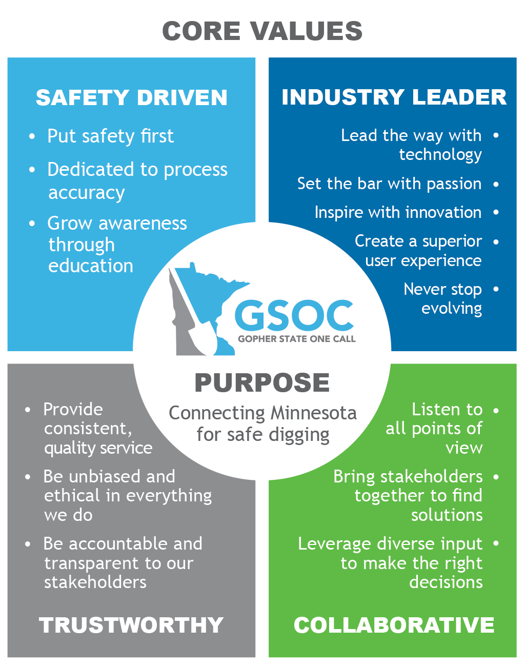 GSOC Values Infographic